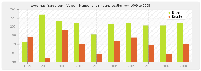 Vesoul : Number of births and deaths from 1999 to 2008