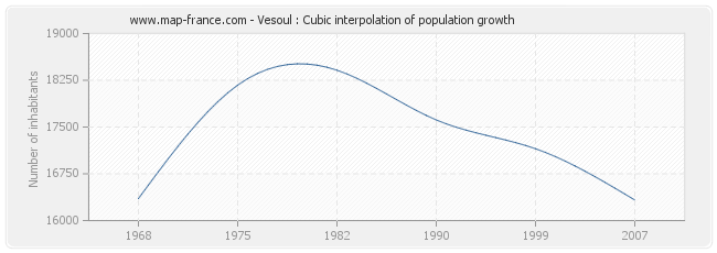 Vesoul : Cubic interpolation of population growth