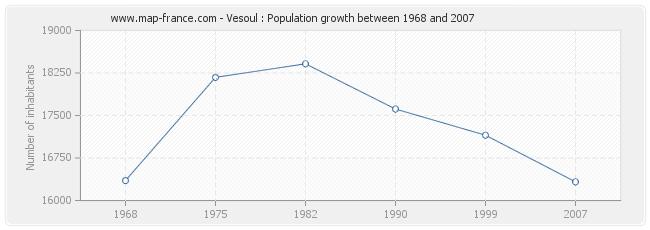 Population Vesoul