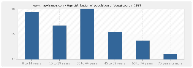 Age distribution of population of Vougécourt in 1999