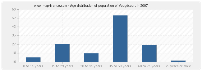 Age distribution of population of Vougécourt in 2007