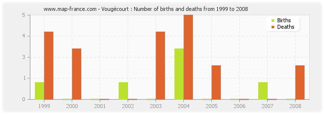Vougécourt : Number of births and deaths from 1999 to 2008