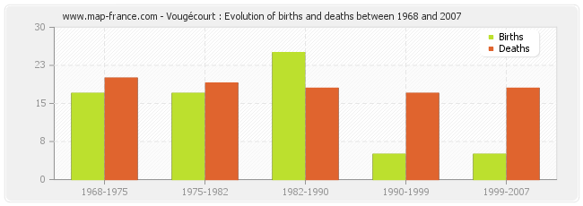 Vougécourt : Evolution of births and deaths between 1968 and 2007
