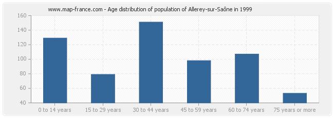 Age distribution of population of Allerey-sur-Saône in 1999