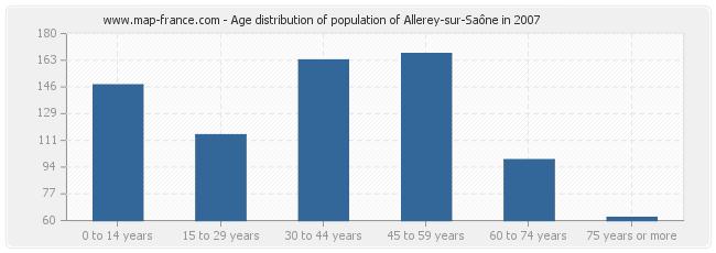 Age distribution of population of Allerey-sur-Saône in 2007