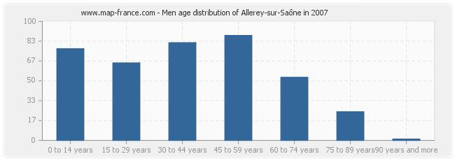 Men age distribution of Allerey-sur-Saône in 2007