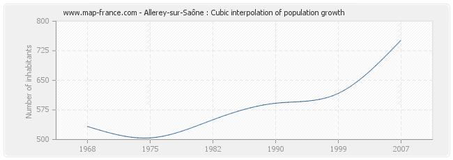 Allerey-sur-Saône : Cubic interpolation of population growth