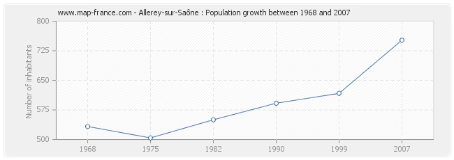 Population Allerey-sur-Saône