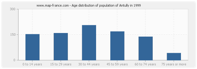 Age distribution of population of Antully in 1999