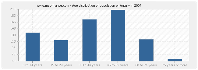 Age distribution of population of Antully in 2007
