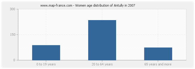 Women age distribution of Antully in 2007