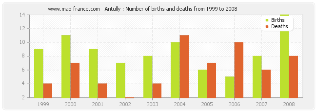 Antully : Number of births and deaths from 1999 to 2008