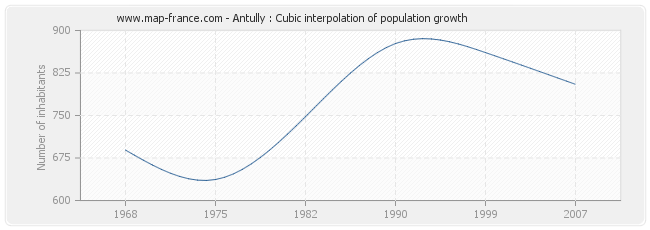 Antully : Cubic interpolation of population growth