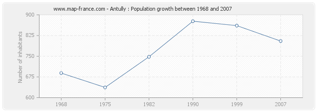 Population Antully