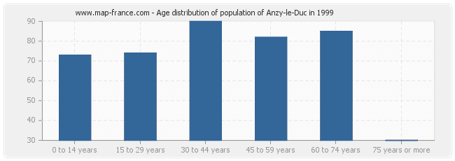 Age distribution of population of Anzy-le-Duc in 1999