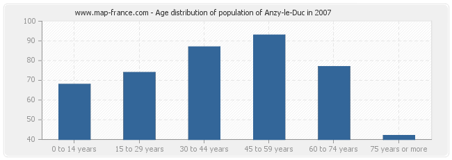 Age distribution of population of Anzy-le-Duc in 2007