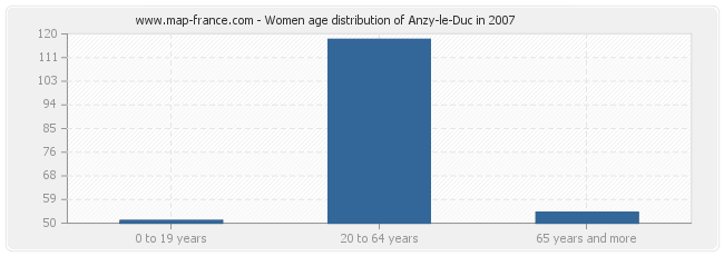 Women age distribution of Anzy-le-Duc in 2007