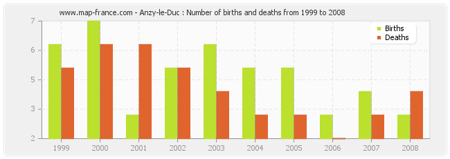 Anzy-le-Duc : Number of births and deaths from 1999 to 2008