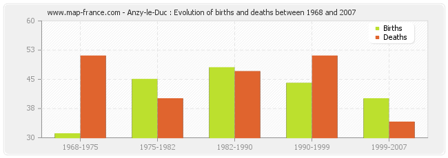Anzy-le-Duc : Evolution of births and deaths between 1968 and 2007
