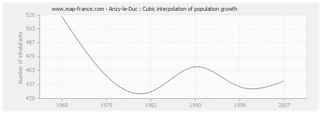 Anzy-le-Duc : Cubic interpolation of population growth