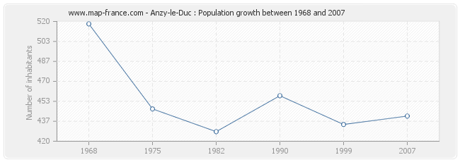 Population Anzy-le-Duc