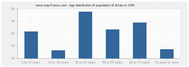 Age distribution of population of Artaix in 1999
