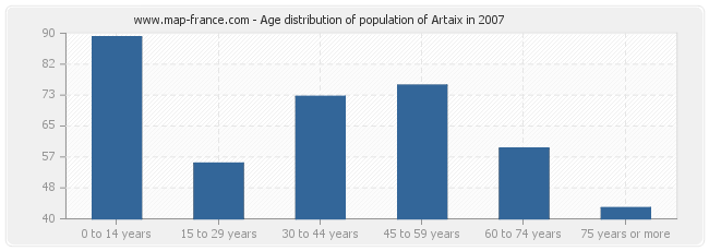 Age distribution of population of Artaix in 2007