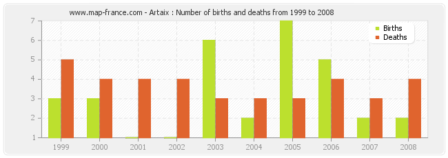 Artaix : Number of births and deaths from 1999 to 2008