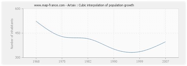 Artaix : Cubic interpolation of population growth