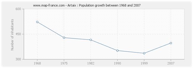Population Artaix