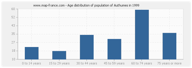 Age distribution of population of Authumes in 1999