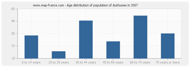 Age distribution of population of Authumes in 2007