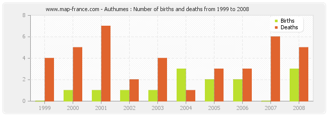 Authumes : Number of births and deaths from 1999 to 2008