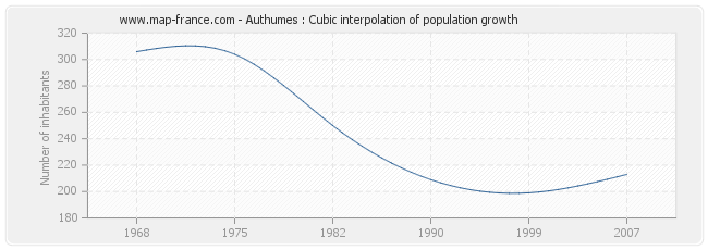 Authumes : Cubic interpolation of population growth