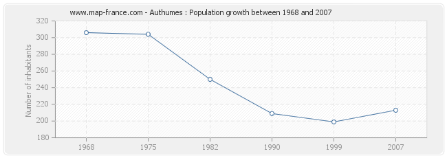 Population Authumes
