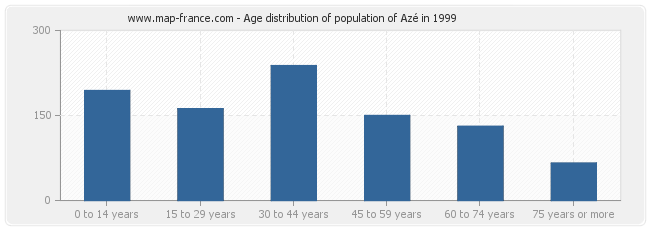 Age distribution of population of Azé in 1999