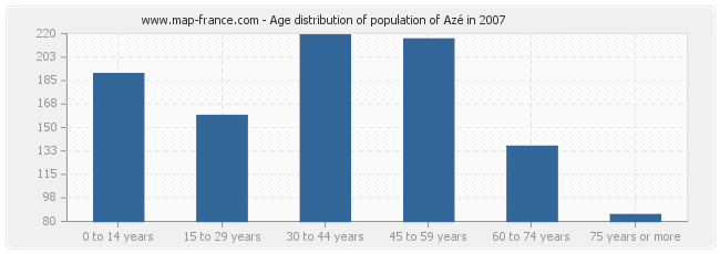 Age distribution of population of Azé in 2007