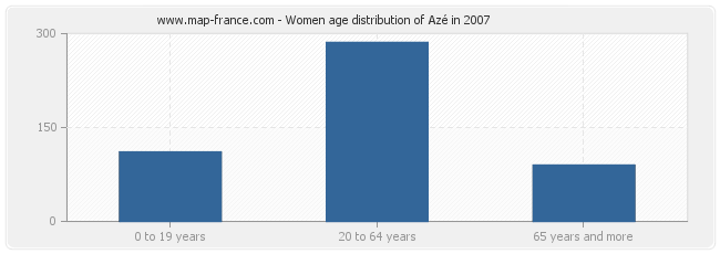 Women age distribution of Azé in 2007