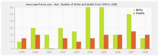 Azé : Number of births and deaths from 1999 to 2008