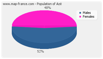 Sex distribution of population of Azé in 2007