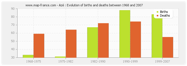 Azé : Evolution of births and deaths between 1968 and 2007