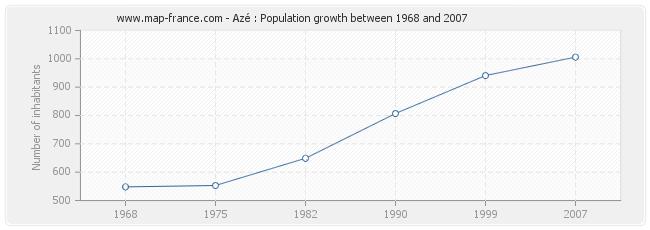 Population Azé