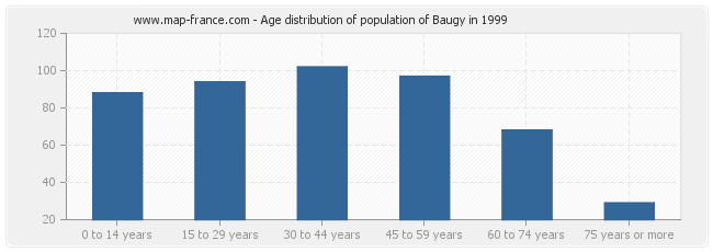 Age distribution of population of Baugy in 1999