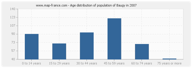 Age distribution of population of Baugy in 2007