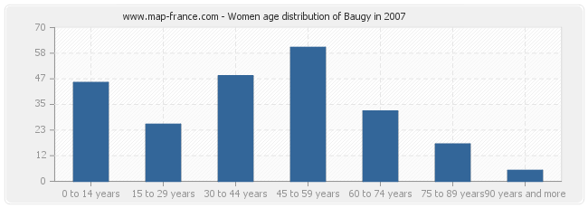 Women age distribution of Baugy in 2007