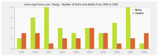 Baugy : Number of births and deaths from 1999 to 2008
