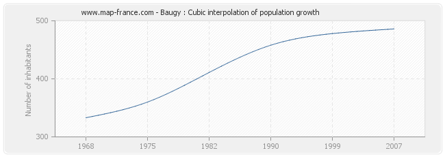 Baugy : Cubic interpolation of population growth