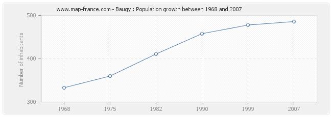 Population Baugy