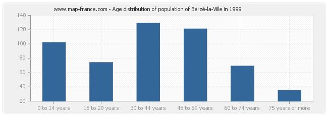 Age distribution of population of Berzé-la-Ville in 1999