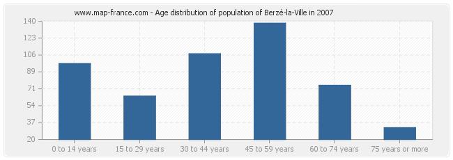 Age distribution of population of Berzé-la-Ville in 2007